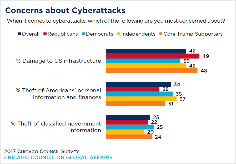 Threat of Cyber Attacks in USA