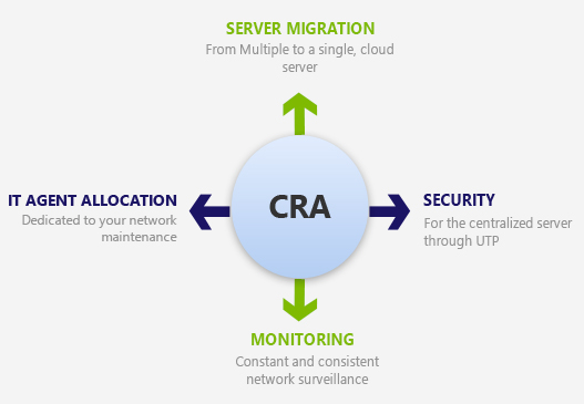 Centralized Network Solutions Process