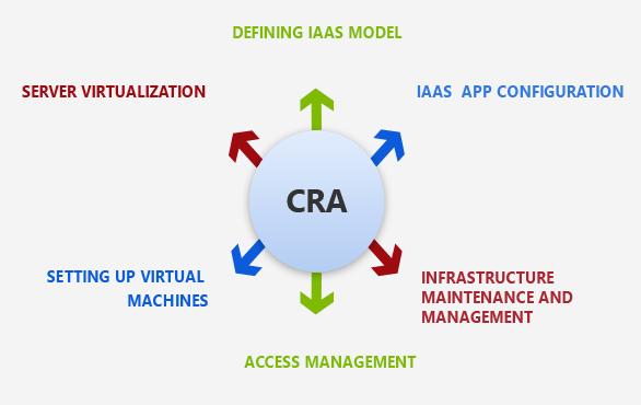 IaaS Application Development Process