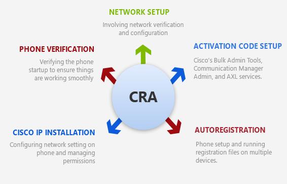 Cisco Phone System Process