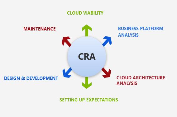 Cloud Computing Expert with CSE