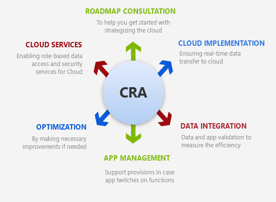 Intelligent Automation Services with CSE