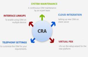 Custom Integration with CRM Process