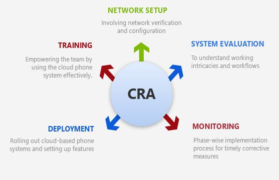 Implementation & Deployment Process
