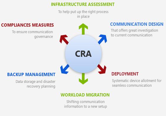 Managed Communication Service Process