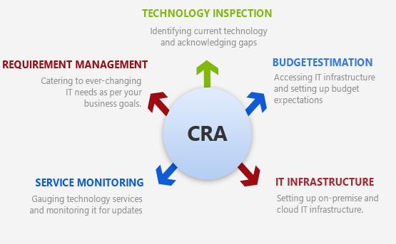 Technology as a Service Process