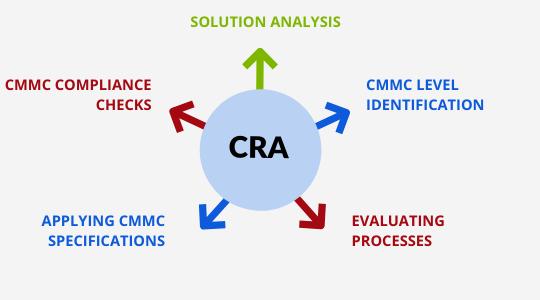 Microsoft CMMC Service Process by CSE