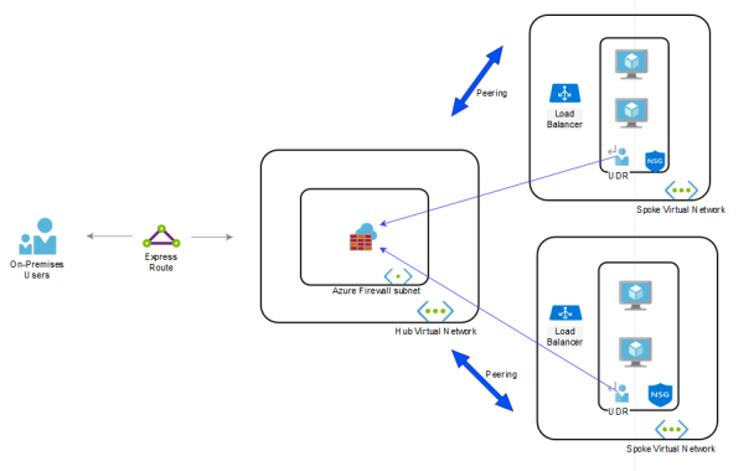 Azure Firewall Subnet - CSE