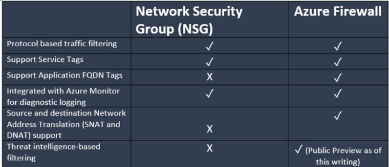 Azure Firewall - CSE