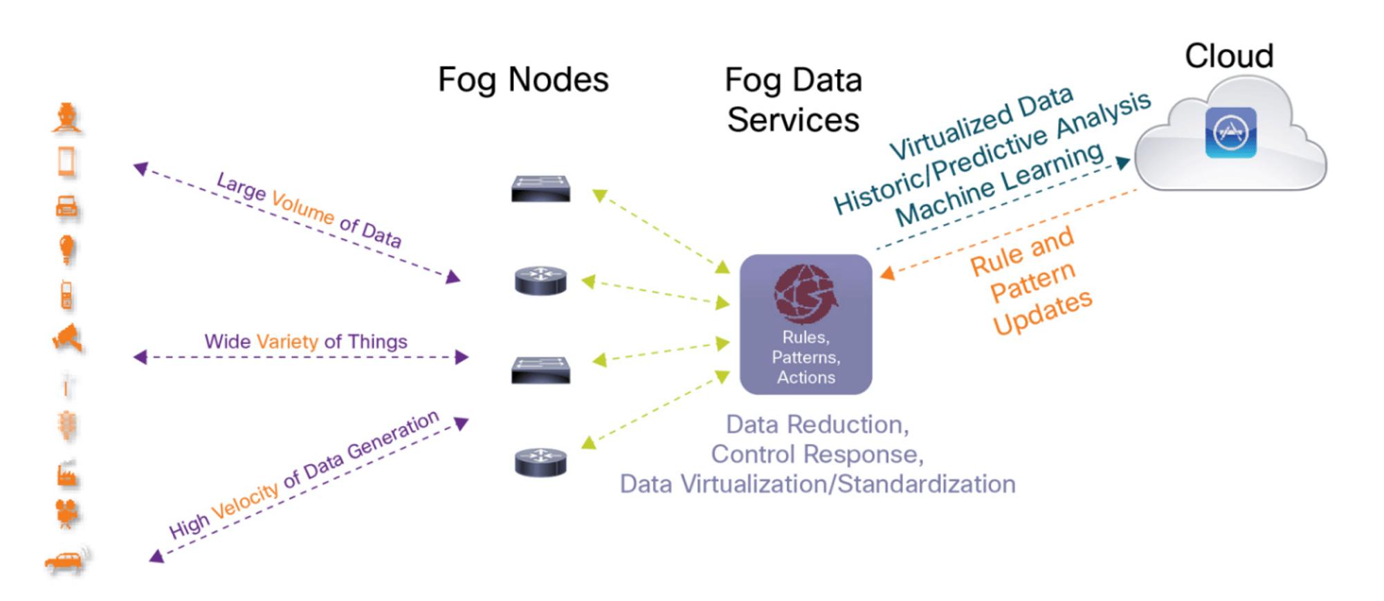 Cloud Solution - CSE